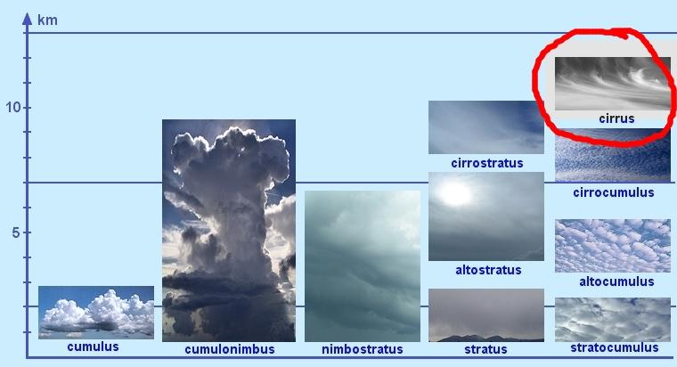 oblaky-v-scheme-cirrus