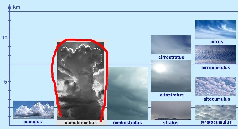 oblaky-v-scheme-cumulonimbus