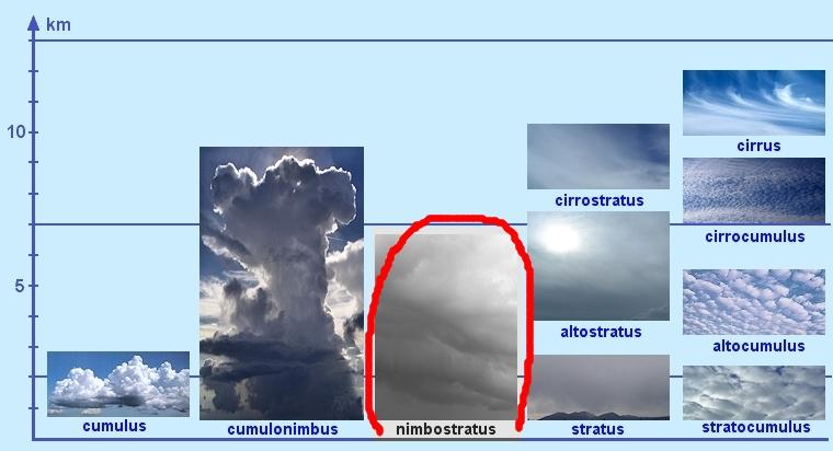 oblaky-v-scheme-nimbostratus