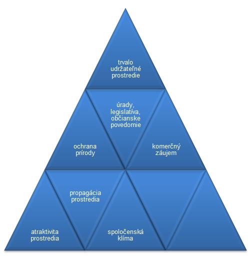graf činiteľov pôsobiacich naturistiku acestovný ruch